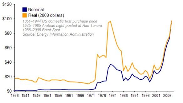 Evolución del precio petróleo 1936-2006