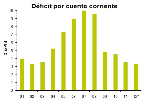 Déficit por cuenta corriente