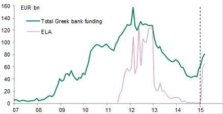 Se puede ver cómo la liquidez ELA se disparó en 2012 cuando parecía que el euro saltaría por los aires debido a las elecciones griegas, y el patrón se repite en 2015. El PIB de la economía griega son 180 bn EUR, por tanto hablamos de cifras de ELA notoriamente altas (=el BCE se quita de encima todo el colateral griego para pasarlo al Banco de Grecia, por lo que pueda pasar si sale del Euro).